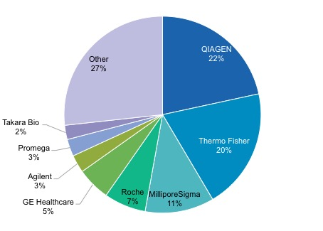 Pie chart showing the breakdown of the nucleic acid market share