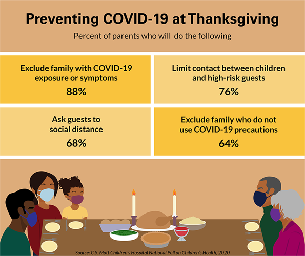 How parents plan to reduce COVID-19 risks at Thanksgiving.