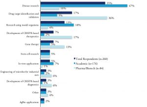Primary Research Focus of the Respondents to Bioinformatics' Survey